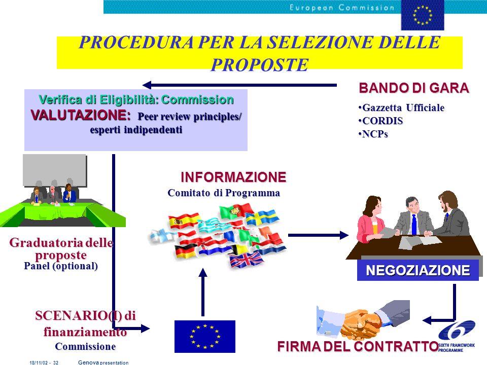 18/11/02 - 32 Genova presentation PROCEDURA PER LA SELEZIONE DELLE PROPOSTE Gazzetta UfficialeGazzetta Ufficiale CORDISCORDIS NCPsNCPs BANDO DI GARA V