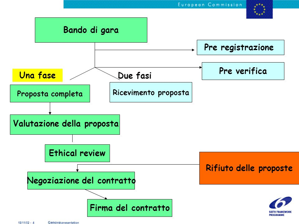 18/11/02 - 4 Genova presentation Bando di gara Proposta completa Ricevimento proposta Pre registrazione Pre verifica Ethical review Negoziazione del c
