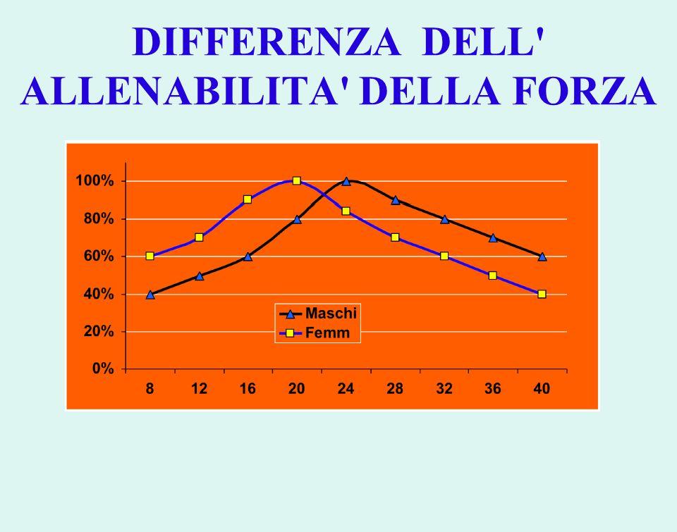 DIFFERENZA DELL' ALLENABILITA' DELLA FORZA