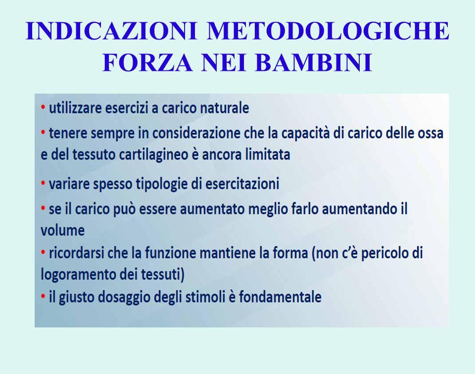 INDICAZIONI METODOLOGICHE FORZA NEI BAMBINI