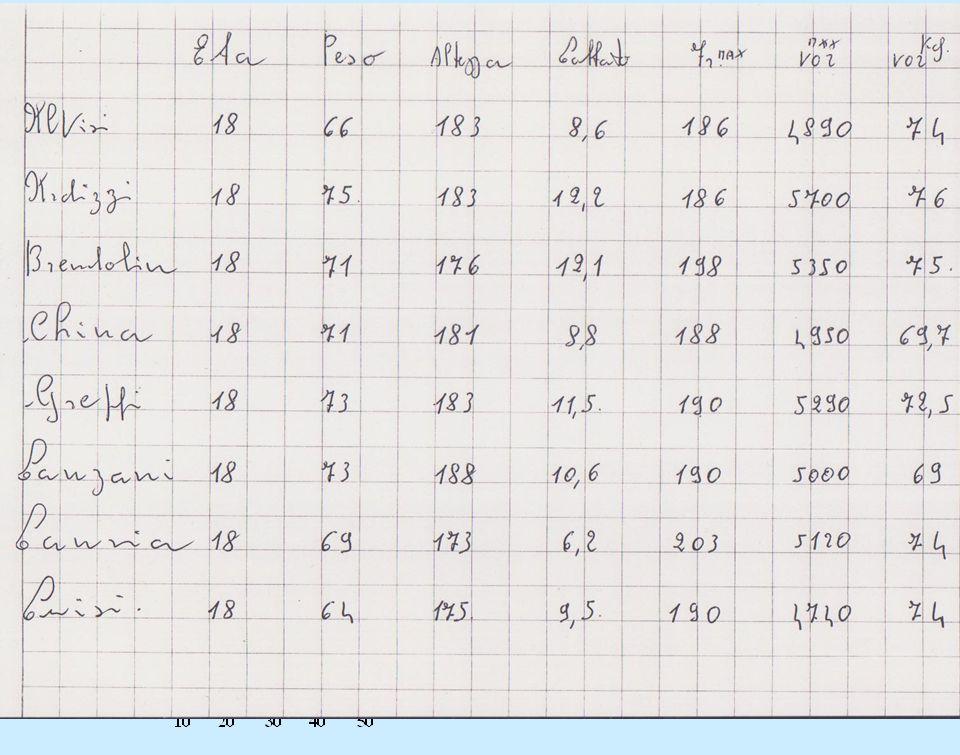 Per analizzare meglio il dato che si avvicina di più a quegli atleti che sono di piccola stazza, ecco: il VO2/Kg E il consumo di O2 in ml/minuto e per
