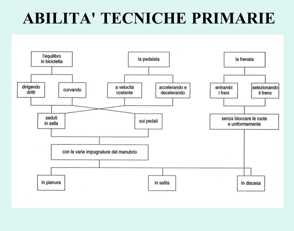 ABILITA' TECNICHE PRIMARIE