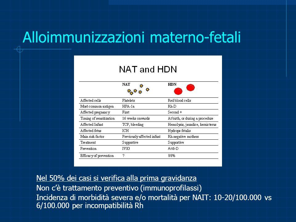 Alloimmunizzazioni materno-fetali Nel 50% dei casi si verifica alla prima gravidanza Non cè trattamento preventivo (immunoprofilassi) Incidenza di mor