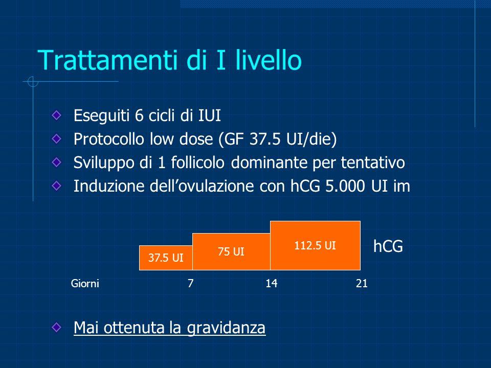Trattamenti di I livello Eseguiti 6 cicli di IUI Protocollo low dose (GF 37.5 UI/die) Sviluppo di 1 follicolo dominante per tentativo Induzione dellov
