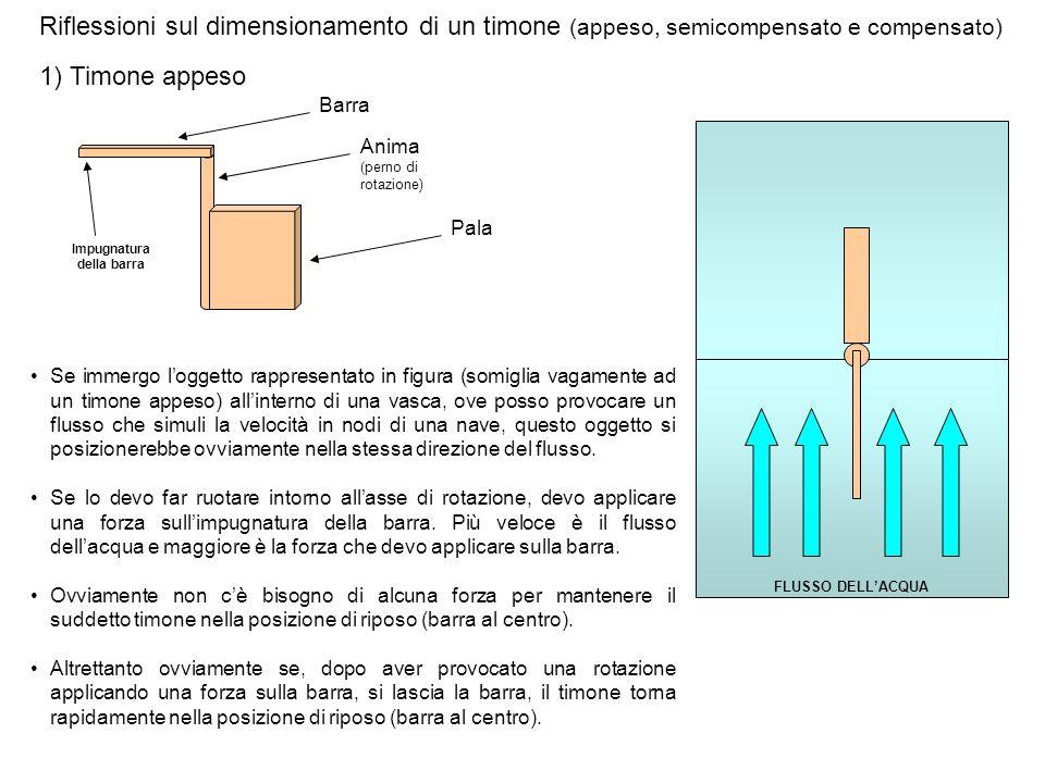 Riflessioni sul dimensionamento di un timone (appeso, semicompensato e compensato) 1) Timone appeso Se immergo loggetto rappresentato in figura (somig