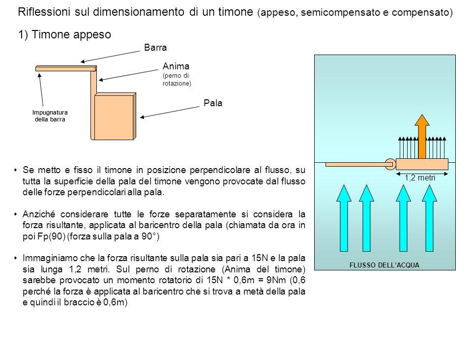 Riflessioni sul dimensionamento di un timone (appeso, semicompensato e compensato) 1) Timone appeso Se metto e fisso il timone in posizione perpendico