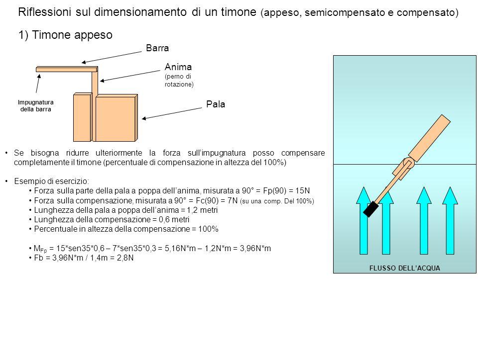 FLUSSO DELLACQUA Riflessioni sul dimensionamento di un timone (appeso, semicompensato e compensato) 1) Timone appeso Barra Pala Anima (perno di rotazi