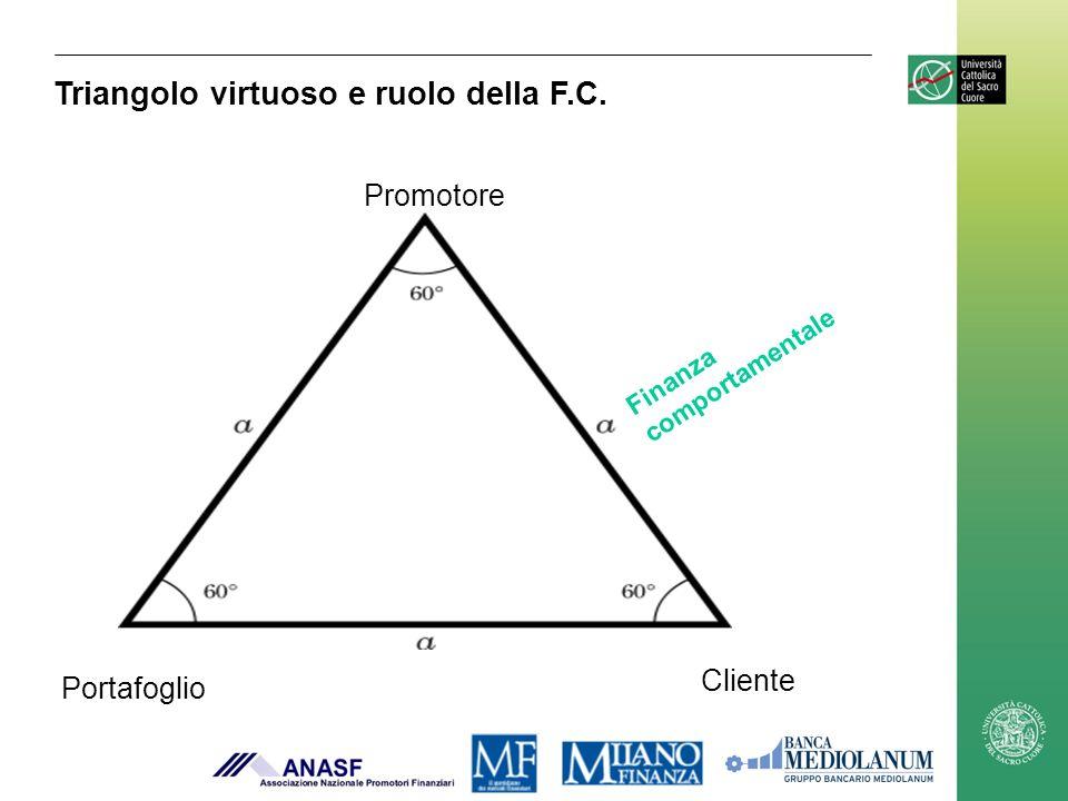Promotore Cliente Portafoglio Finanza comportamentale Triangolo virtuoso e ruolo della F.C.