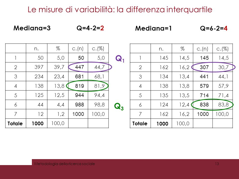 n.%c.(n)c.(%) 1 14514,5 145 14,5 2 16216,2 307 30,7 3 13413,4 441 44,1 4 13813,8 579 57,9 5 13513,5 714 71,4 6 12412,4 838 83,8 7 16216,2 1000 100,0 Totale 1000 100,0 Le misure di variabilità: la differenza interquartile Metodologia della ricerca sociale13 n.%c.(n)c.(%) 1 505,0 50 5,0 2 39739,7 447 44,7 3 23423,4 681 68,1 4 13813,8 819 81,9 5 12512,5 944 94,4 6 444,4 988 98,8 7 121,2 1000 100,0 Totale 1000 100,0 Mediana=3 Q=4-2=2 Mediana=1 Q=6-2=4 Q1Q3 Q1Q3