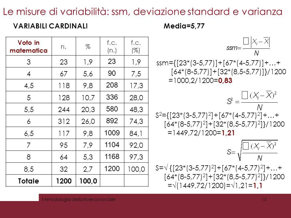 Le misure di variabilità: ssm, deviazione standard e varianza Metodologia della ricerca sociale15 VARIABILI CARDINALI ssm={[23*(3-5,77)]+[67*(4-5,77)]+…+ [64*(8-5,77)]+[32*(8,5-5,77)]}/1200 =1000,2/1200= 0,83 Media=5,77 S 2 ={[23*(3-5,77) 2 ]+[67*(4-5,77) 2 ]+…+ [64*(8-5,77) 2 ]+[32*(8,5-5,77) 2 ]}/1200 =1449,72/1200= 1,21 S= {[23*(3-5,77) 2 ]+[67*(4-5,77) 2 ]+…+ [64*(8-5,77) 2 ]+[32*(8,5-5,77) 2 ]}/1200 =(1449,72/1200)=1,21= 1,1 Voto in matematica n.% f.c.
