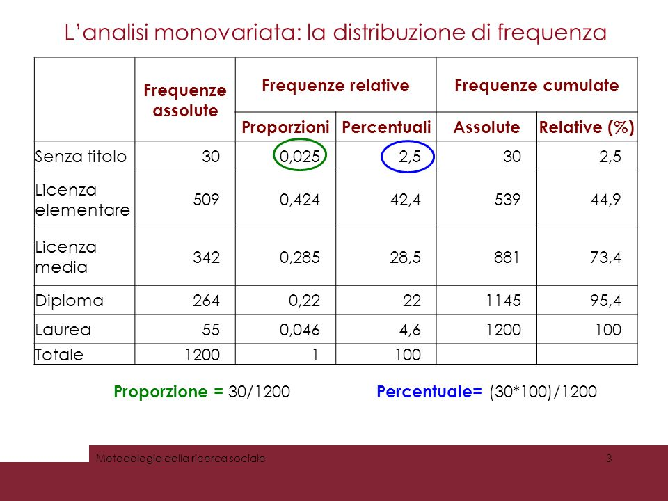 Frequenze assolute Frequenze relativeFrequenze cumulate ProporzioniPercentualiAssoluteRelative (%) Senza titolo300,0252,5302,5 Licenza elementare 5090,42442,453944,9 Licenza media 3420,28528,588173,4 Diploma2640,2222114595,4 Laurea550,0464,61200100 Totale12001100 Lanalisi monovariata: la distribuzione di frequenza Metodologia della ricerca sociale3 Proporzione = 30/1200 Percentuale= (30*100)/1200