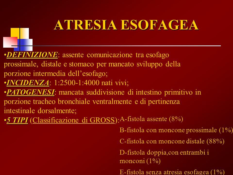 ATRESIA ESOFAGEA (2) DIAGNOSI ECODIAGNOSI ECO: 1) bolla gastrica persistentemente non visualizzata; 2) polidramnios (tardivo); 3) IUGR (da ridotto riassorbimento di L.A.); 4) persistenza di tasca esofagea superiore (pouch).