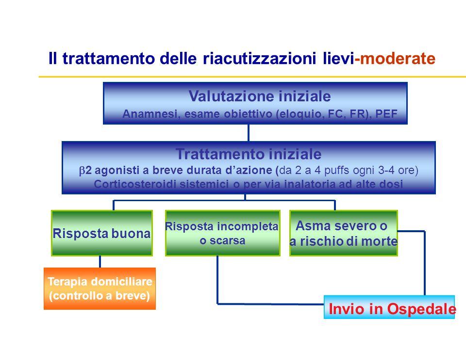 Valutazione iniziale Anamnesi, esame obiettivo (eloquio, FC, FR), PEF Asma severo o a rischio di morte Trattamento iniziale 2 agonisti a breve durata