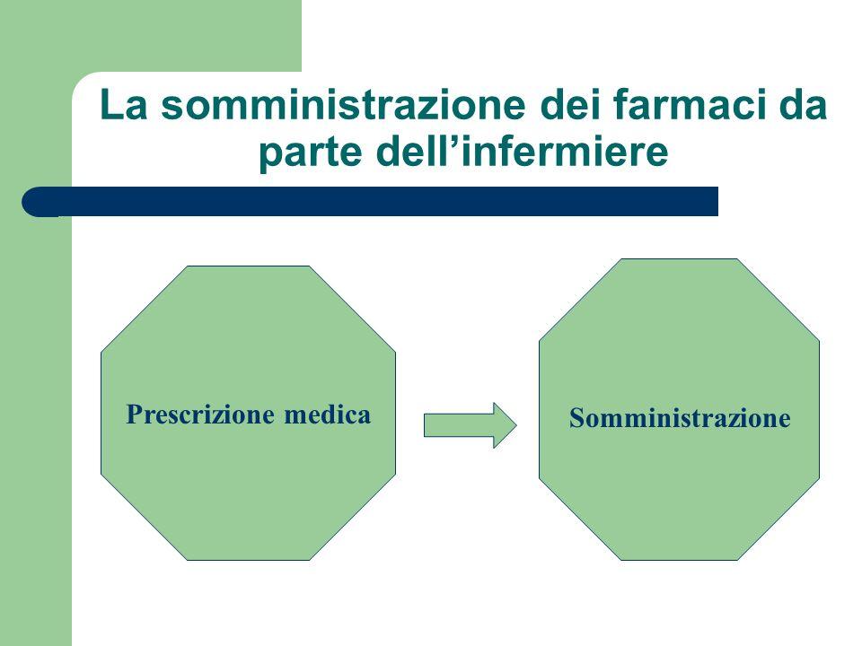 La somministrazione dei farmaci da parte dellinfermiere Prescrizione medica Somministrazione