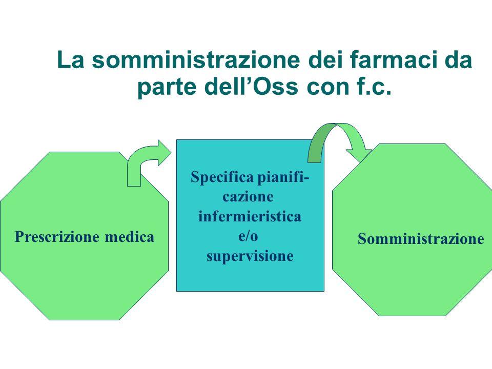La somministrazione dei farmaci da parte dellOss con f.c. Prescrizione medica Somministrazione Specifica pianifi- cazione infermieristica e/o supervis