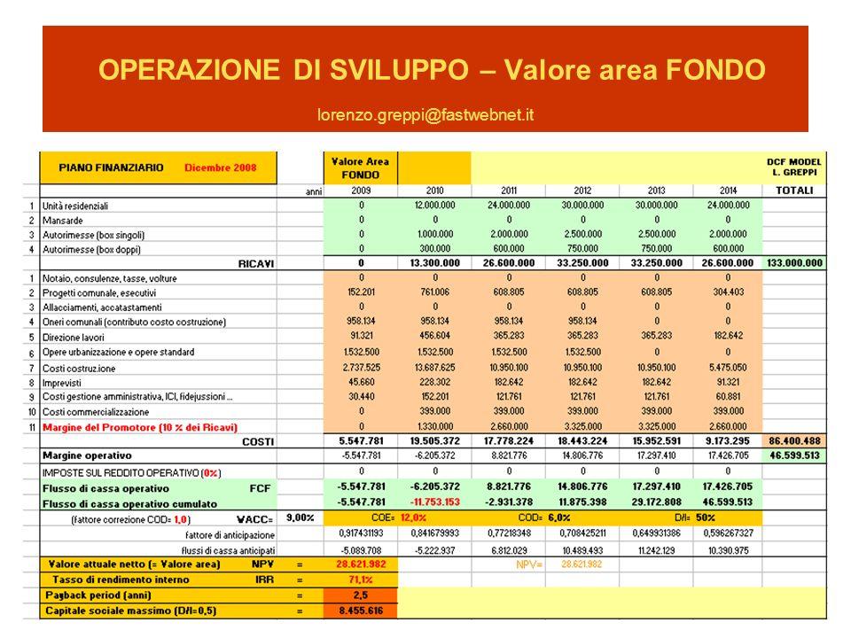 OPERAZIONE DI SVILUPPO – Valore area FONDO lorenzo.greppi@fastwebnet.it