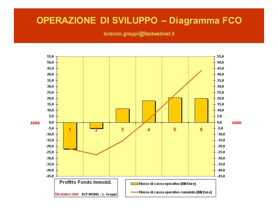 OPERAZIONE DI SVILUPPO – Diagramma FCO lorenzo.greppi@fastwebnet.it