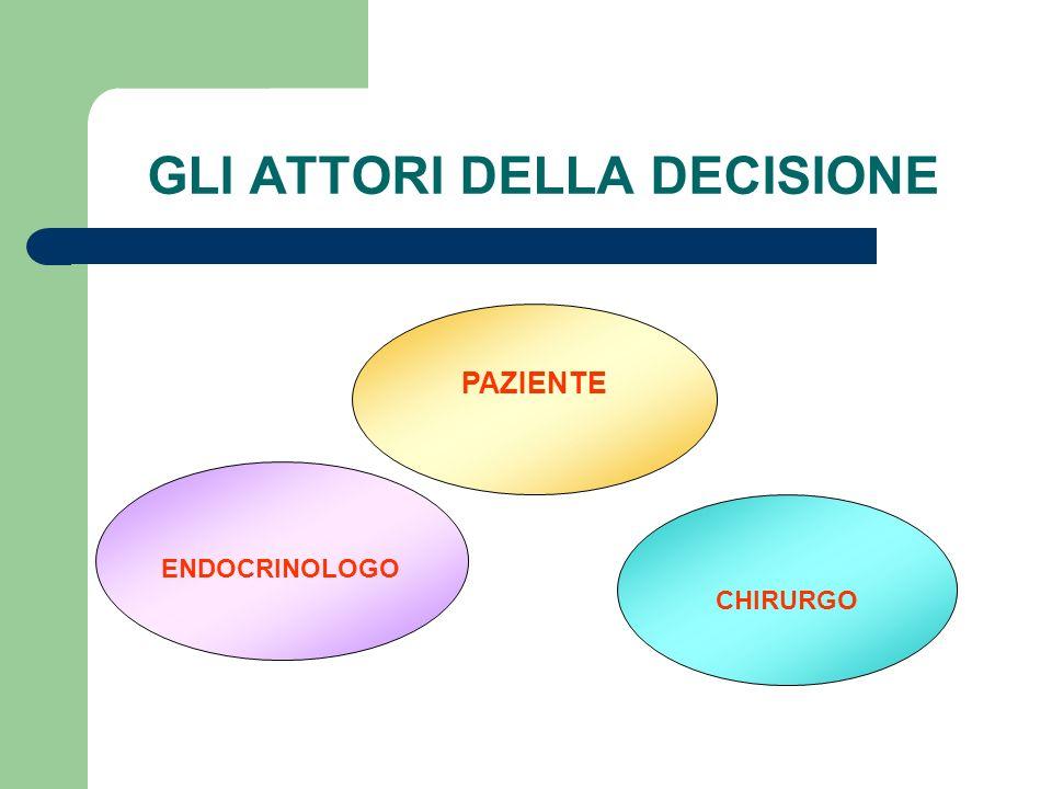 PAZIENTE GLI ATTORI DELLA DECISIONE ENDOCRINOLOGO CHIRURGO