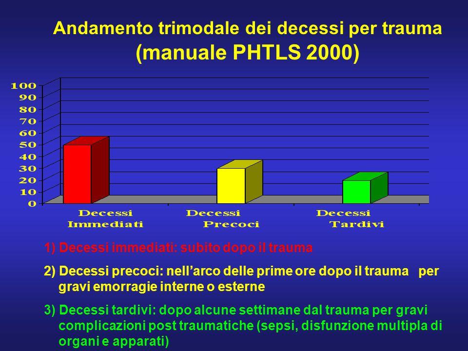 Andamento trimodale dei decessi per trauma (manuale PHTLS 2000) 1) Decessi immediati: subito dopo il trauma 2) Decessi precoci: nellarco delle prime o