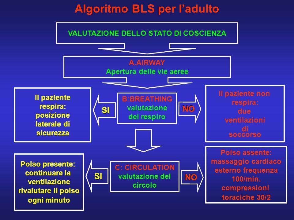 Algoritmo BLS per ladulto Il paziente non respira: due ventilazioni di soccorso Polso assente: massaggio cardiaco esterno frequenza 100/min. compressi