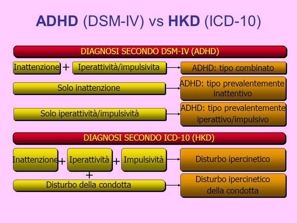 + DIAGNOSI SECONDO ICD-10 (HKD) Disturbo ipercinetico Inattenzione Iperattività Impulsività ++ Disturbo ipercinetico della condotta Disturbo ipercinet