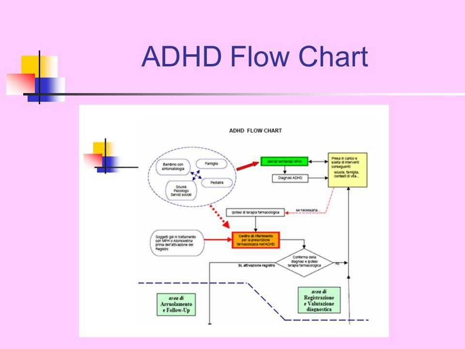 Valutazione diagnostica LADHD è un disturbo eterogeneo con vari gradi di inattenzione, iperattività e impulsività.