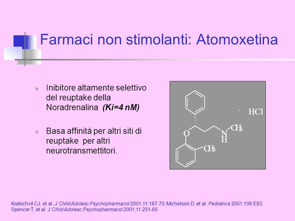 Farmaci non stimolanti: Atomoxetina Inibitore altamente selettivo del reuptake della Noradrenalina (Ki=4 nM) Basa affinità per altri siti di reuptake per altri neurotransmettitori.