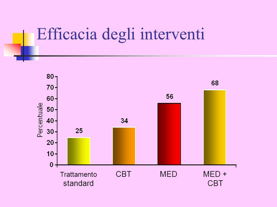 Trattamento standard MEDMED + CBT CBT Efficacia degli interventi