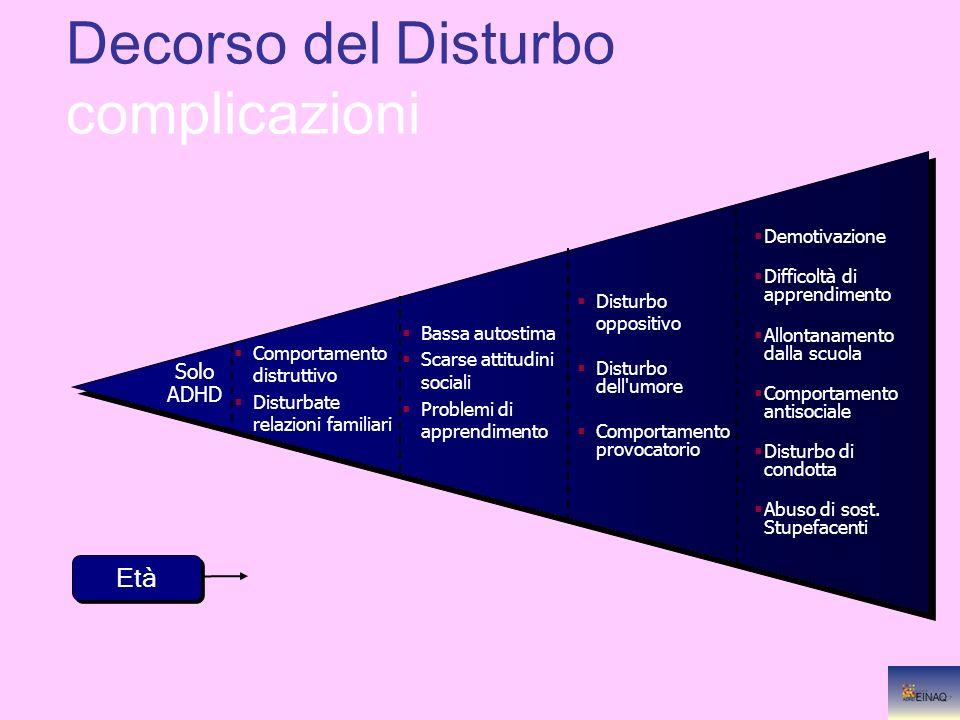 Demotivazione Difficoltà di apprendimento Allontanamento dalla scuola Comportamento antisociale Disturbo di condotta Abuso di sost. Stupefacenti Distu