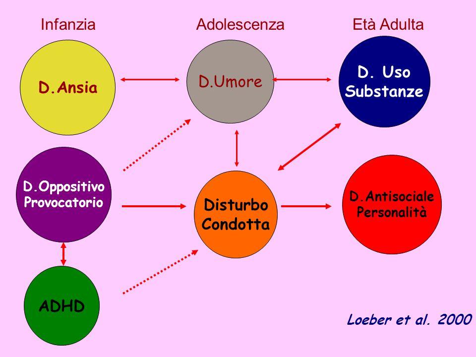 D.Antisociale Personalità D.Ansia D.Umore Infanzia Adolescenza Età Adulta D. Uso Substanze D.Oppositivo Provocatorio Disturbo Condotta ADHD Loeber et