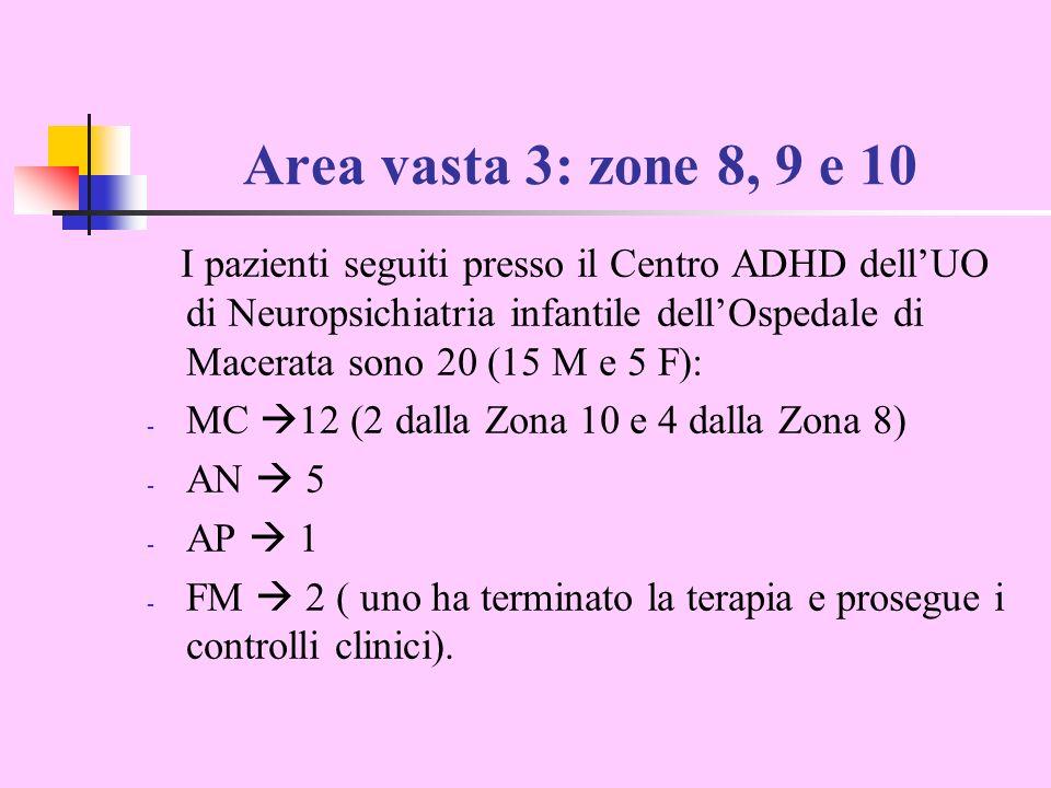 Area vasta 3: zone 8, 9 e 10 I pazienti seguiti presso il Centro ADHD dellUO di Neuropsichiatria infantile dellOspedale di Macerata sono 20 (15 M e 5 F): - MC 12 (2 dalla Zona 10 e 4 dalla Zona 8) - AN 5 - AP 1 - FM 2 ( uno ha terminato la terapia e prosegue i controlli clinici).
