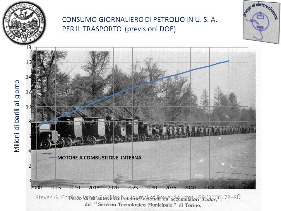 CONSUMO GIORNALIERO DI PETROLIO IN U. S. A.