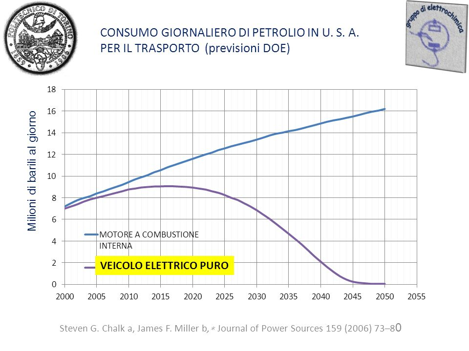 CONSUMO GIORNALIERO DI PETROLIO IN U. S. A. PER IL TRASPORTO (previsioni DOE) Steven G. Chalk a, James F. Miller b, Journal of Power Sources 159 (2006