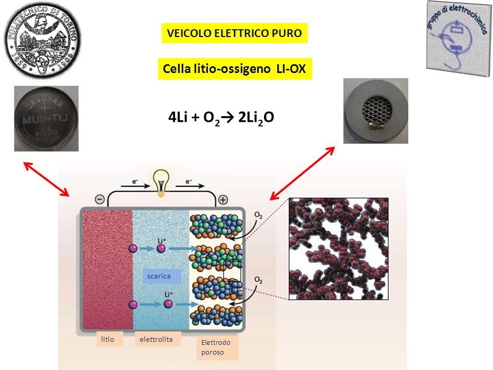 Cella litio-ossigeno LI-OX 4Li + O 2 2Li 2 O litioelettrolita Elettrodo po roso scarica