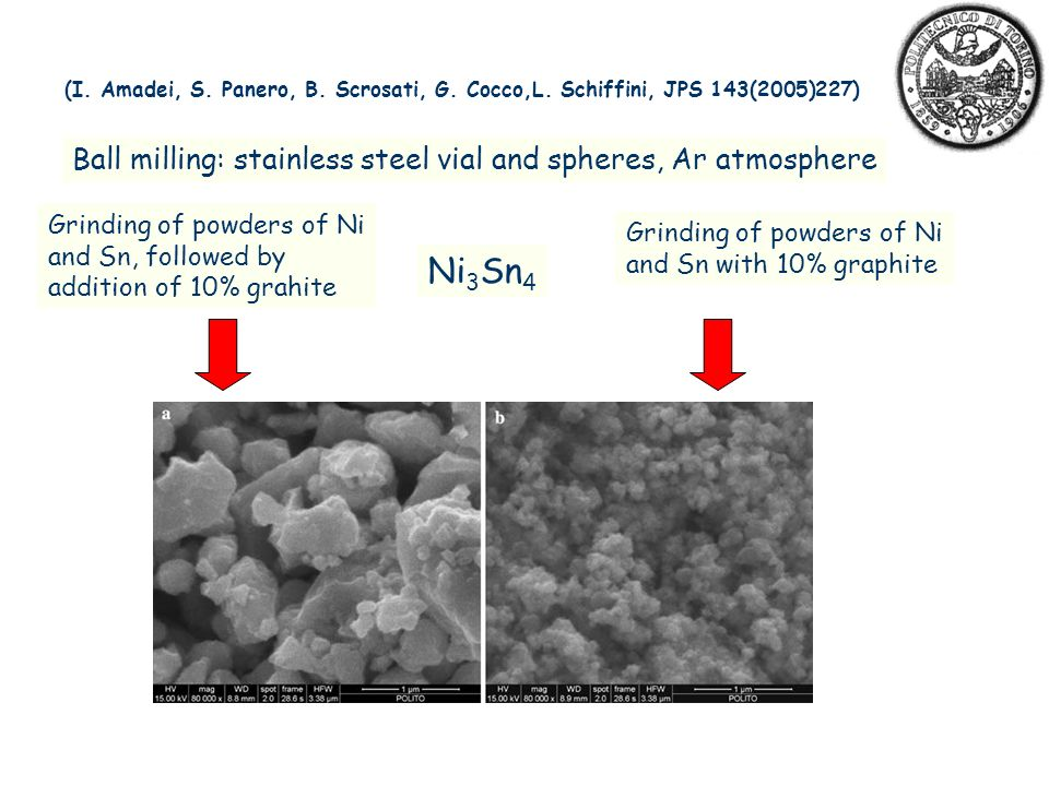 Ball milling: stainless steel vial and spheres, Ar atmosphere Grinding of powders of Ni and Sn, followed by addition of 10% grahite Grinding of powders of Ni and Sn with 10% graphite Ni 3 Sn 4 (I.