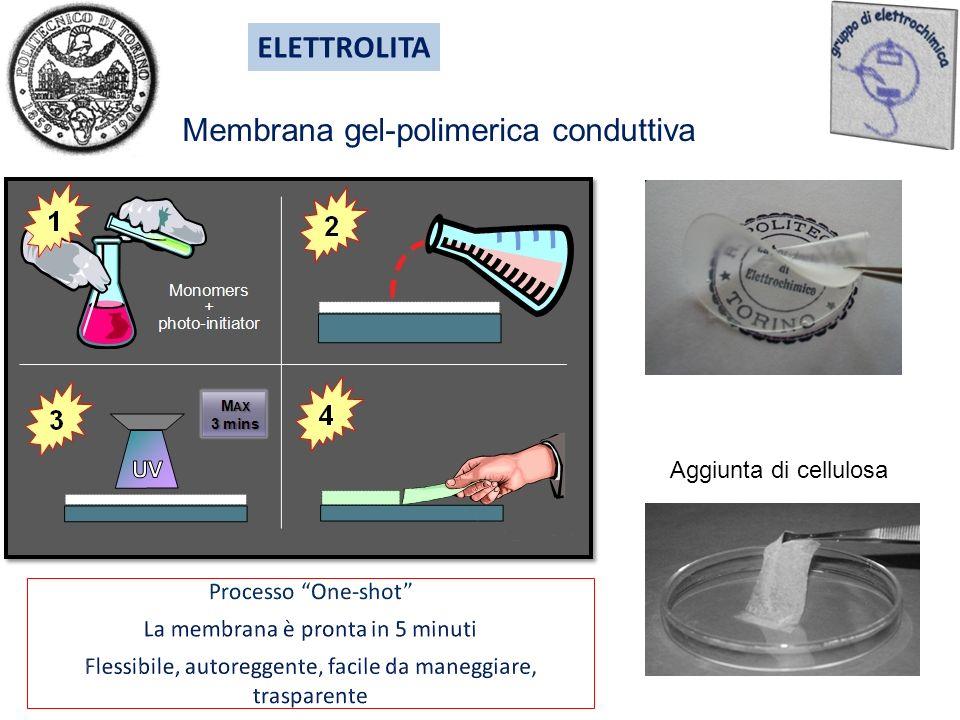 Membrana gel-polimerica conduttiva ELETTROLITA Aggiunta di cellulosa