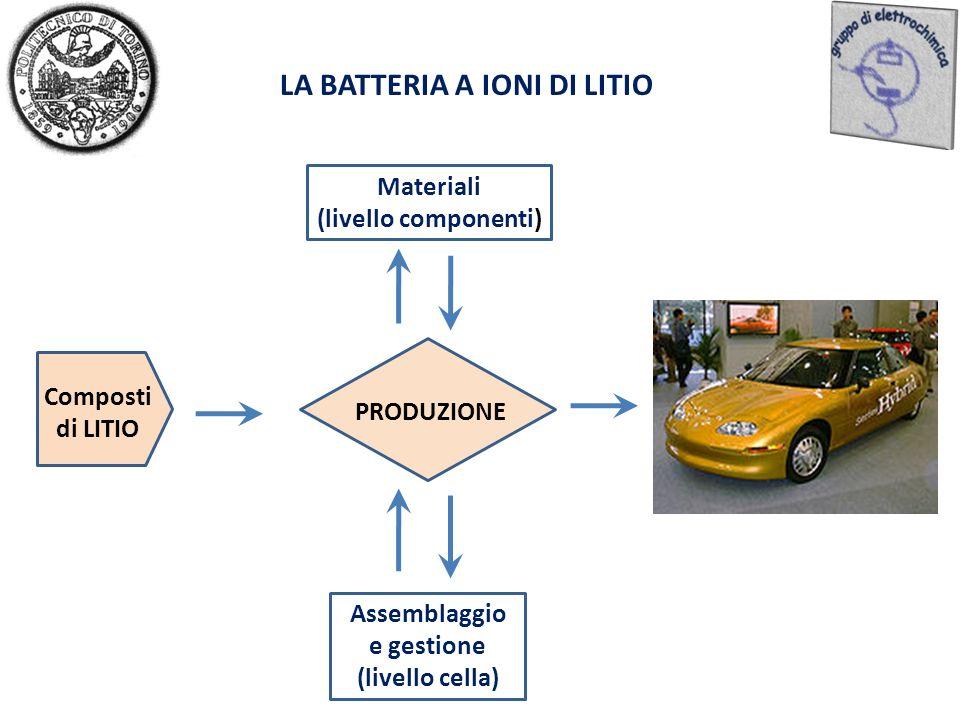 LA BATTERIA A IONI DI LITIO Composti di LITIO PRODUZIONE Materiali (livello componenti) Assemblaggio e gestione (livello cella)