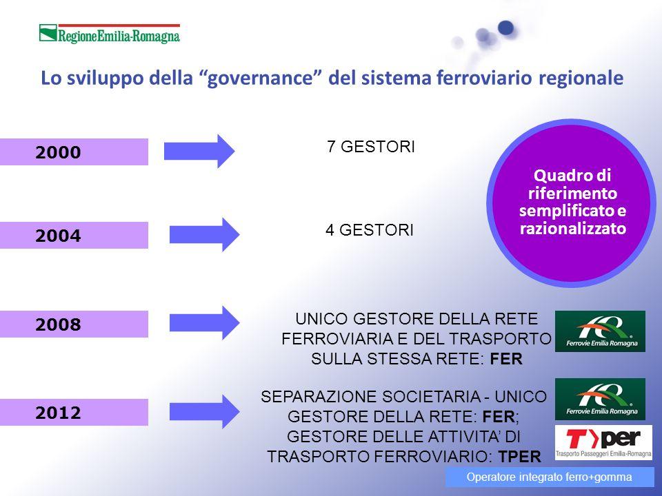 Lo sviluppo della governance del sistema ferroviario regionale 2000 2004 2008 2012 7 GESTORI 4 GESTORI UNICO GESTORE DELLA RETE FERROVIARIA E DEL TRASPORTO SULLA STESSA RETE: FER SEPARAZIONE SOCIETARIA - UNICO GESTORE DELLA RETE: FER; GESTORE DELLE ATTIVITA DI TRASPORTO FERROVIARIO: TPER Quadro di riferimento semplificato e razionalizzato Operatore integrato ferro+gomma