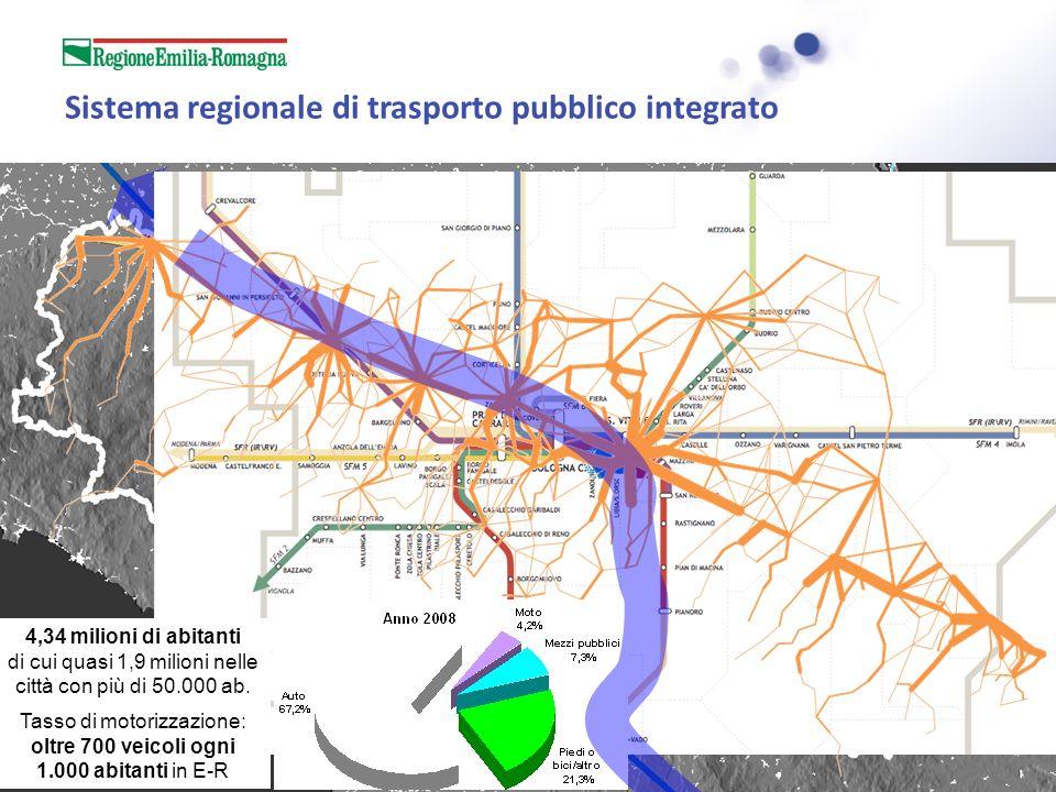 Sistema regionale di trasporto pubblico integrato Dati (2010): 29.600 fermate 18.500 corse/giorno 258 mln di pax/anno Dati (2010): 265 stazioni 900 treni/giorno 41 mln di pax/anno 4,34 milioni di abitanti di cui quasi 1,9 milioni nelle città con più di 50.000 ab.