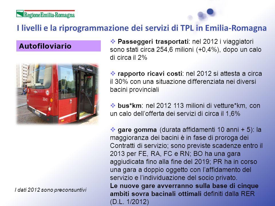 I livelli e la riprogrammazione dei servizi di TPL in Emilia-Romagna Passeggeri trasportati: nel 2012 i viaggiatori sono stati circa 254,6 milioni (+0,4%), dopo un calo di circa il 2% rapporto ricavi costi: nel 2012 si attesta a circa il 30% con una situazione differenziata nei diversi bacini provinciali bus*km: nel 2012 113 milioni di vetture*km, con un calo dellofferta dei servizi di circa il 1,6% gare gomma (durata affidamenti 10 anni + 5): la maggioranza dei bacini è in fase di proroga dei Contratti di servizio; sono previste scadenze entro il 2013 per FE, RA, FC e RN; BO ha una gara aggiudicata fino alla fine del 2019; PR ha in corso una gara a doppio oggetto con laffidamento del servizio e lindividuazione del socio privato.