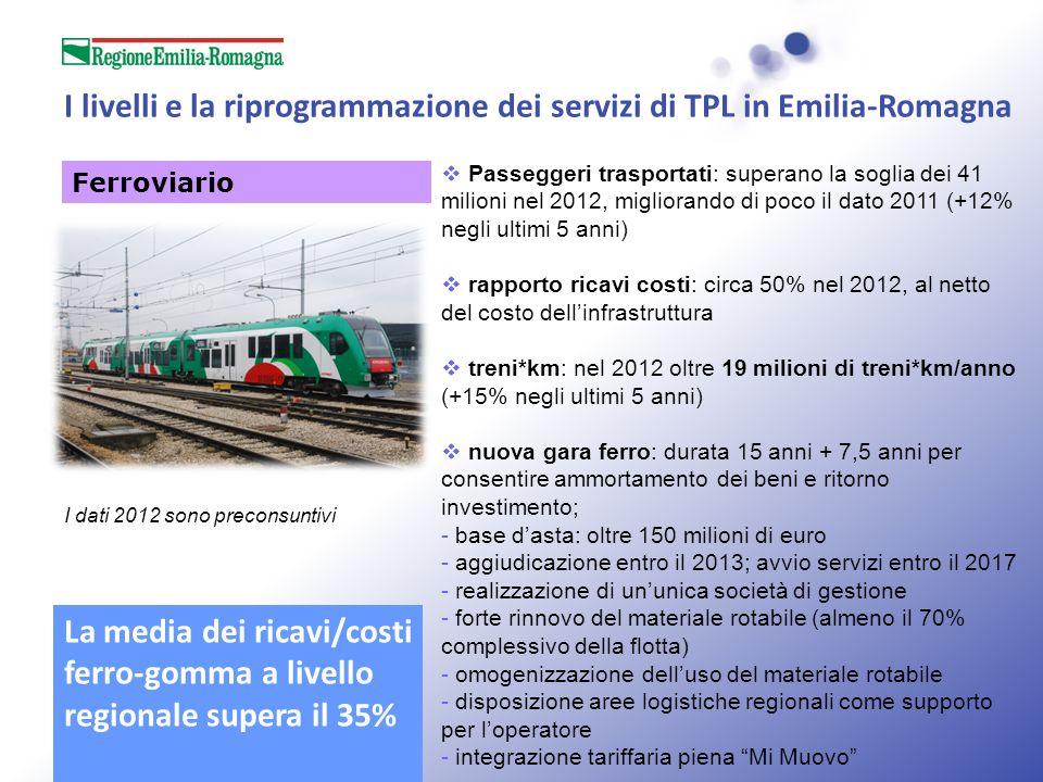 I livelli e la riprogrammazione dei servizi di TPL in Emilia-Romagna Ferroviario Passeggeri trasportati: superano la soglia dei 41 milioni nel 2012, migliorando di poco il dato 2011 (+12% negli ultimi 5 anni) rapporto ricavi costi: circa 50% nel 2012, al netto del costo dellinfrastruttura treni*km: nel 2012 oltre 19 milioni di treni*km/anno (+15% negli ultimi 5 anni) nuova gara ferro: durata 15 anni + 7,5 anni per consentire ammortamento dei beni e ritorno investimento; - base dasta: oltre 150 milioni di euro - aggiudicazione entro il 2013; avvio servizi entro il 2017 - realizzazione di ununica società di gestione - forte rinnovo del materiale rotabile (almeno il 70% complessivo della flotta) - omogenizzazione delluso del materiale rotabile - disposizione aree logistiche regionali come supporto per loperatore - integrazione tariffaria piena Mi Muovo I dati 2012 sono preconsuntivi La media dei ricavi/costi ferro-gomma a livello regionale supera il 35%