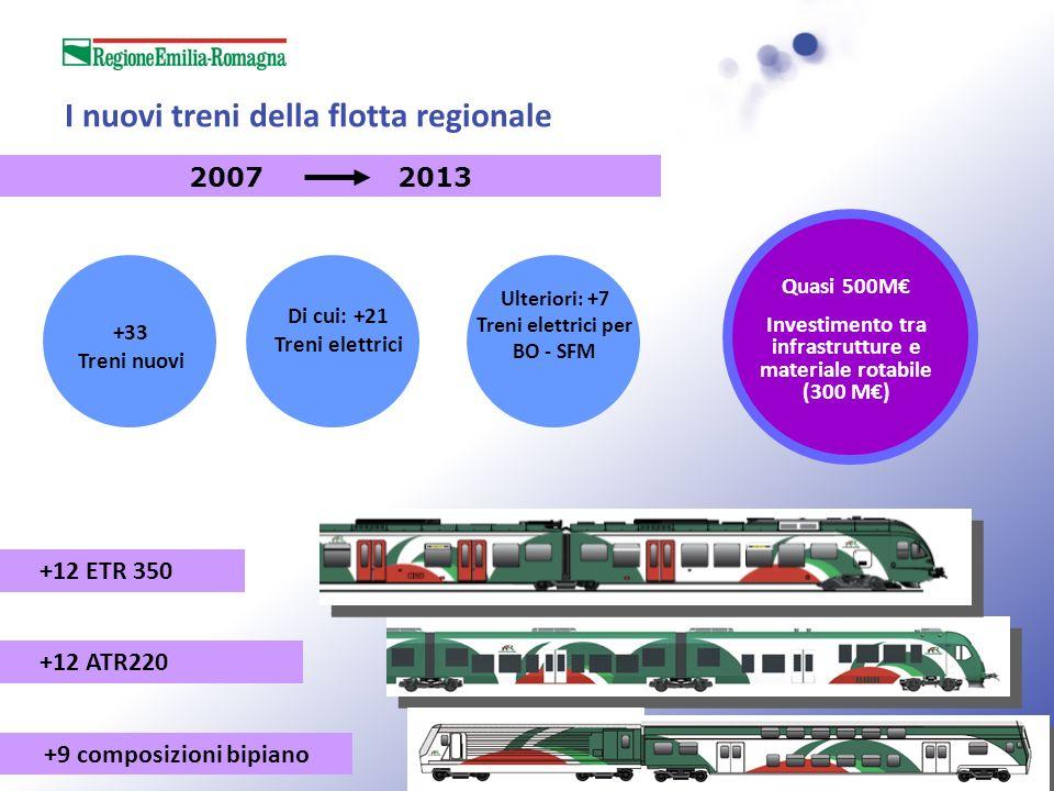 I nuovi treni della flotta regionale 2007 2013 +33 Treni nuovi Di cui: +21 Treni elettrici +12 ETR 350 +9 composizioni bipiano +12 ATR220 Quasi 500M I