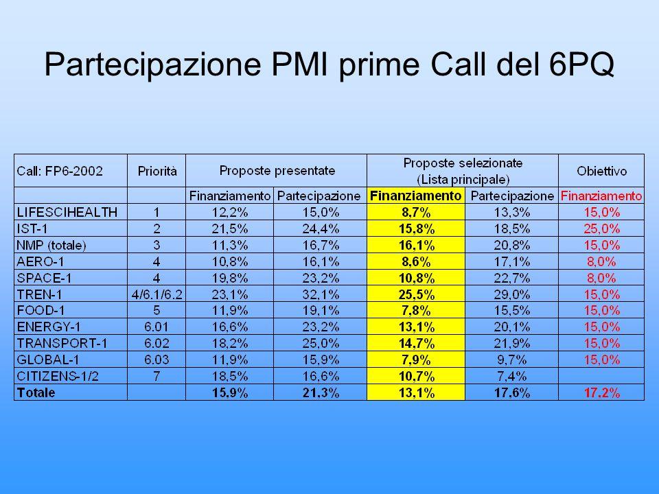 Partecipazione PMI prime Call del 6PQ