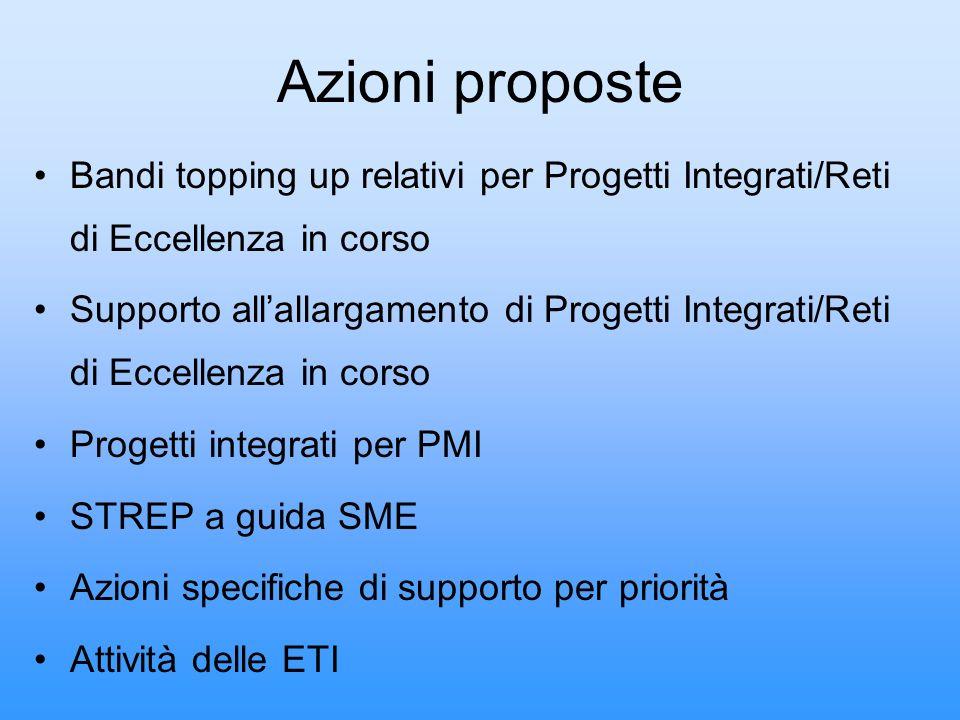 Azioni proposte Bandi topping up relativi per Progetti Integrati/Reti di Eccellenza in corso Supporto allallargamento di Progetti Integrati/Reti di Ec