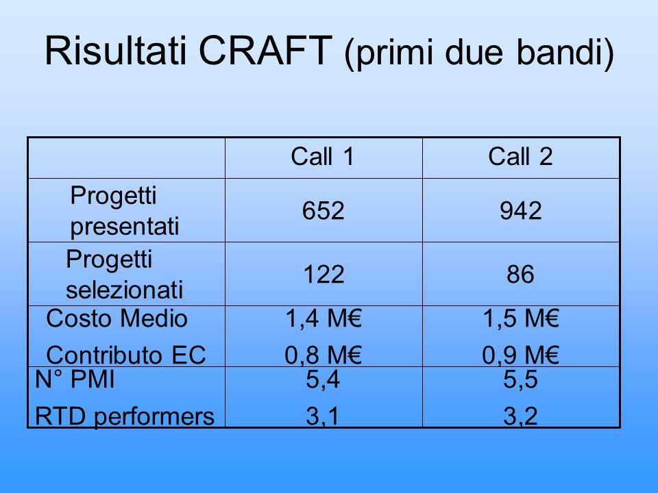 Risultati CRAFT (primi due bandi) 5,5 3,2 5,4 3,1 N° PMI RTD performers 1,5 M 0,9 M 1,4 M 0,8 M Costo Medio Contributo EC 86122 Progetti selezionati 9
