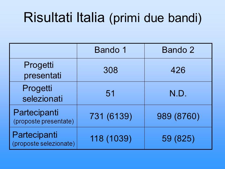 Risultati Italia (primi due bandi) 59 (825)118 (1039) Partecipanti (proposte selezionate) 989 (8760)731 (6139) Partecipanti (proposte presentate) N.D.