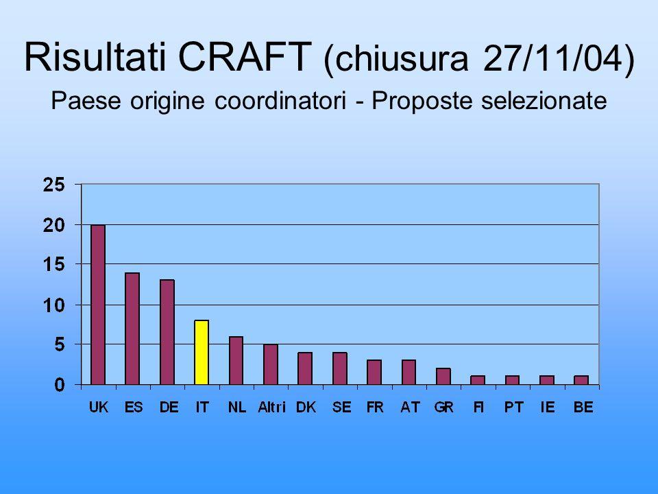 Risultati CRAFT (chiusura 27/11/04) Paese origine coordinatori - Proposte selezionate