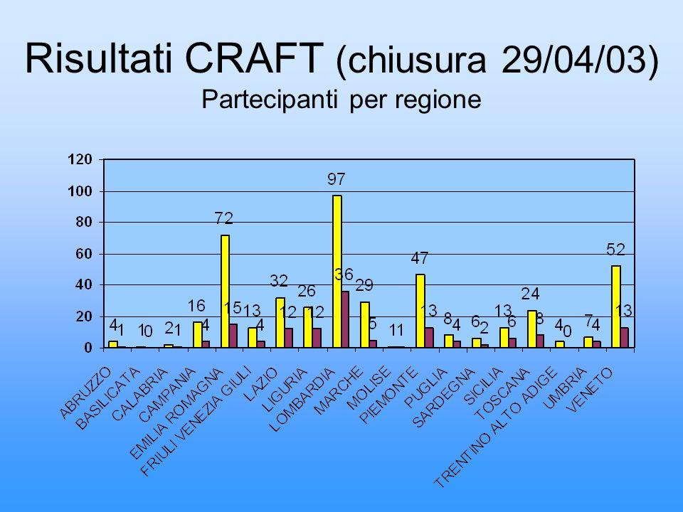 Risultati CRAFT (chiusura 29/04/03) Partecipanti per regione