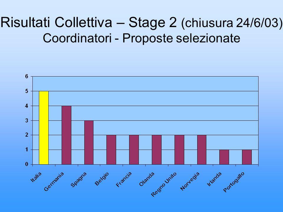 Risultati Collettiva – Stage 2 (chiusura 24/6/03) Coordinatori - Proposte selezionate