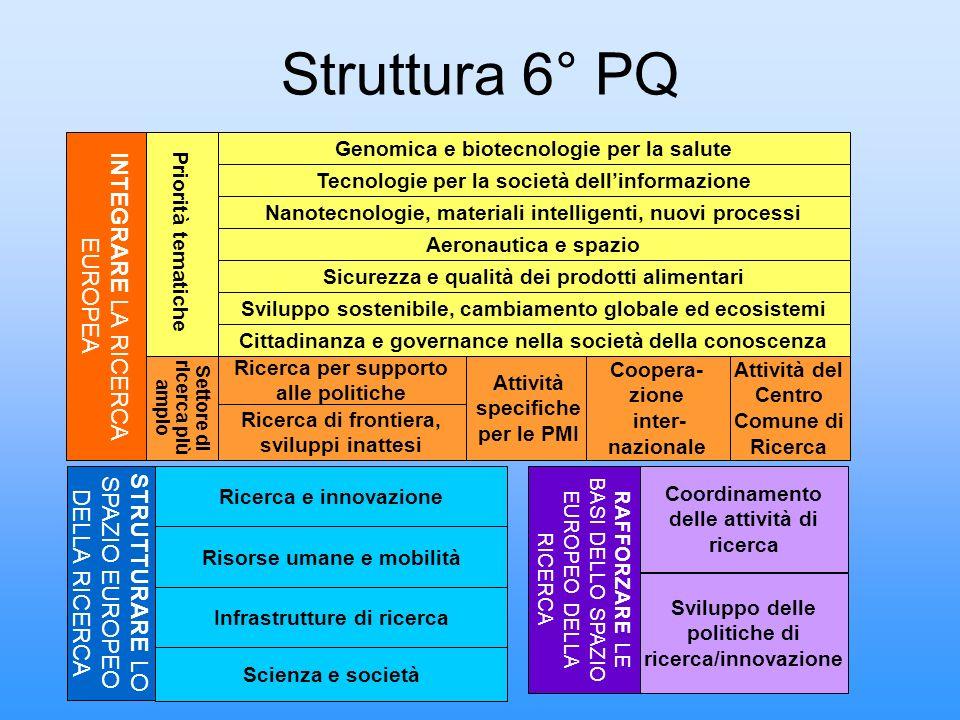 Struttura 6° PQ Genomica e biotecnologie per la salute Cittadinanza e governance nella società della conoscenza Sviluppo sostenibile, cambiamento glob